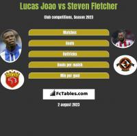 Lucas Joao vs Steven Fletcher h2h player stats