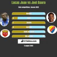 Lucas Joao vs Joel Asoro h2h player stats
