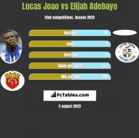 Lucas Joao vs Elijah Adebayo h2h player stats