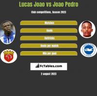 Lucas Joao vs Joao Pedro h2h player stats