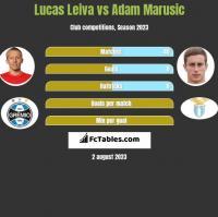 Lucas Leiva vs Adam Marusic h2h player stats