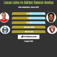 Lucas Leiva vs Adrien Tameze Aoutsa h2h player stats