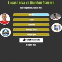 Lucas Leiva vs Amadou Diawara h2h player stats