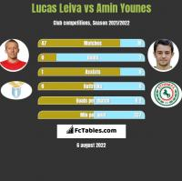Lucas Leiva vs Amin Younes h2h player stats