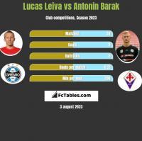 Lucas Leiva vs Antonin Barak h2h player stats