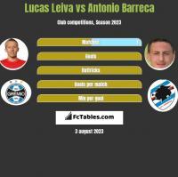 Lucas Leiva vs Antonio Barreca h2h player stats