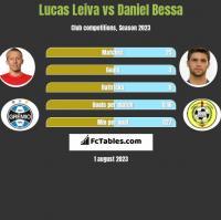 Lucas Leiva vs Daniel Bessa h2h player stats