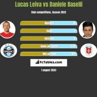 Lucas Leiva vs Daniele Baselli h2h player stats