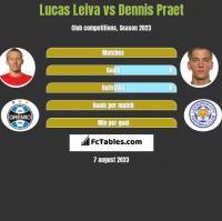 Lucas Leiva vs Dennis Praet h2h player stats