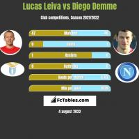 Lucas Leiva vs Diego Demme h2h player stats