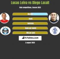 Lucas Leiva vs Diego Laxalt h2h player stats