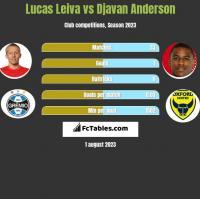Lucas Leiva vs Djavan Anderson h2h player stats