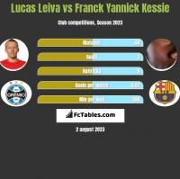 Lucas Leiva vs Franck Yannick Kessie h2h player stats