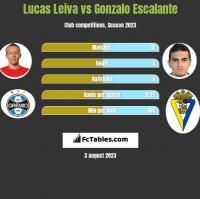 Lucas Leiva vs Gonzalo Escalante h2h player stats