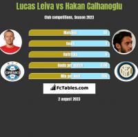 Lucas Leiva vs Hakan Calhanoglu h2h player stats