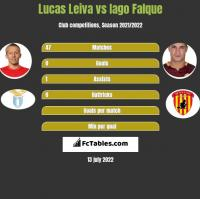 Lucas Leiva vs Iago Falque h2h player stats