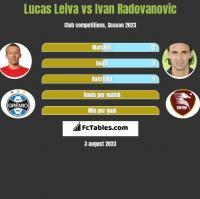 Lucas Leiva vs Ivan Radovanovic h2h player stats