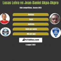 Lucas Leiva vs Jean-Daniel Akpa-Akpro h2h player stats