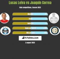 Lucas Leiva vs Joaquin Correa h2h player stats