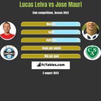 Lucas Leiva vs Jose Mauri h2h player stats