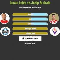 Lucas Leiva vs Josip Brekalo h2h player stats