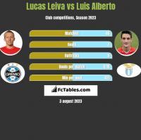 Lucas Leiva vs Luis Alberto h2h player stats