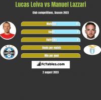 Lucas Leiva vs Manuel Lazzari h2h player stats