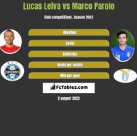 Lucas Leiva vs Marco Parolo h2h player stats