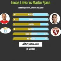 Lucas Leiva vs Marko Pjaca h2h player stats