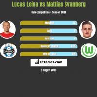Lucas Leiva vs Mattias Svanberg h2h player stats