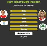 Lucas Leiva vs Mijat Gacinovic h2h player stats