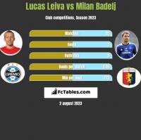 Lucas Leiva vs Milan Badelj h2h player stats