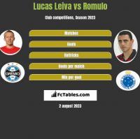Lucas Leiva vs Romulo h2h player stats