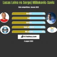 Lucas Leiva vs Sergej Milinkovic-Savic h2h player stats