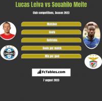Lucas Leiva vs Souahilo Meite h2h player stats