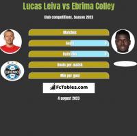 Lucas Leiva vs Ebrima Colley h2h player stats