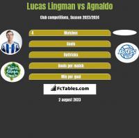 Lucas Lingman vs Agnaldo h2h player stats