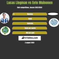 Lucas Lingman vs Eeto Muinonen h2h player stats