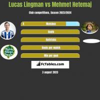 Lucas Lingman vs Mehmet Hetemaj h2h player stats