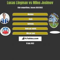 Lucas Lingman vs Milos Josimov h2h player stats