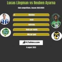 Lucas Lingman vs Reuben Ayarna h2h player stats