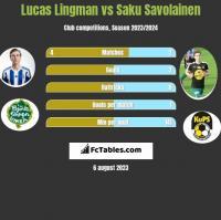 Lucas Lingman vs Saku Savolainen h2h player stats