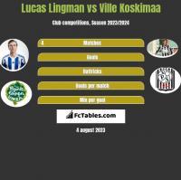 Lucas Lingman vs Ville Koskimaa h2h player stats