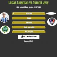 Lucas Lingman vs Tommi Jyry h2h player stats