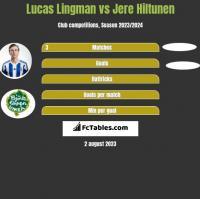 Lucas Lingman vs Jere Hiltunen h2h player stats