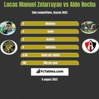 Lucas Manuel Zelarrayan vs Aldo Rocha h2h player stats