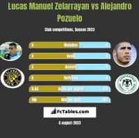 Lucas Manuel Zelarrayan vs Alejandro Pozuelo h2h player stats
