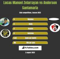 Lucas Manuel Zelarrayan vs Anderson Santamaria h2h player stats