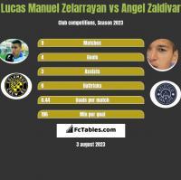 Lucas Manuel Zelarrayan vs Angel Zaldivar h2h player stats