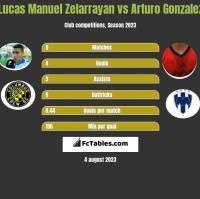 Lucas Manuel Zelarrayan vs Arturo Gonzalez h2h player stats